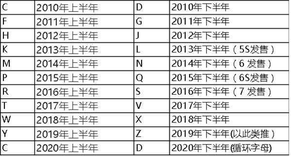 查询iPhone生产日期